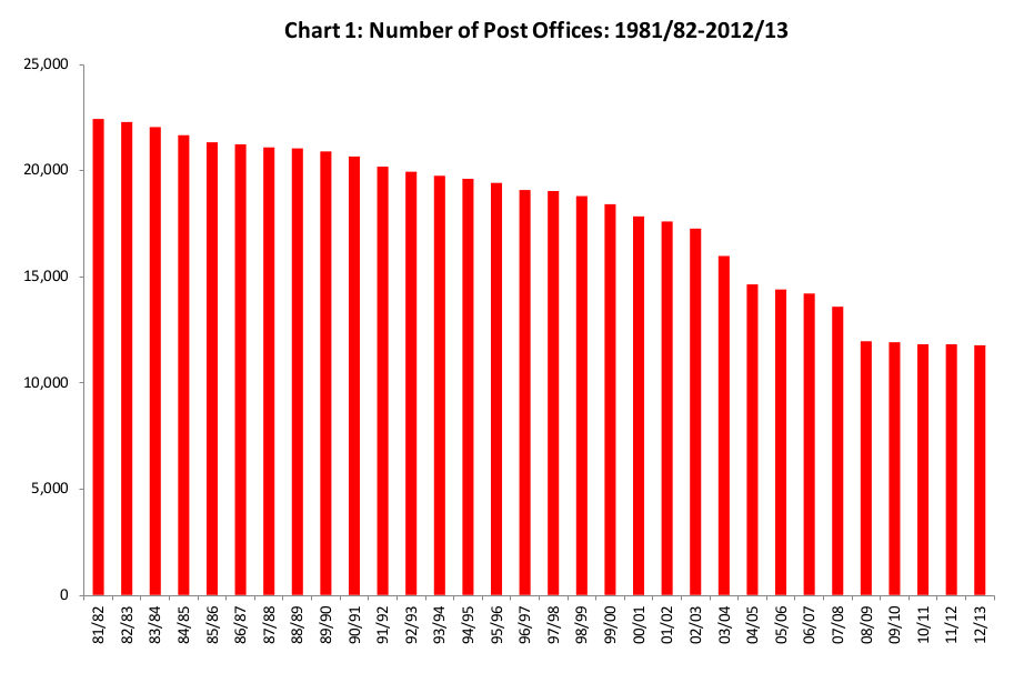 Number of Post Offices in the UK